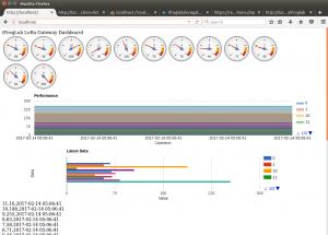 iFrogLab IoT Dashboard – iFROG LAB
